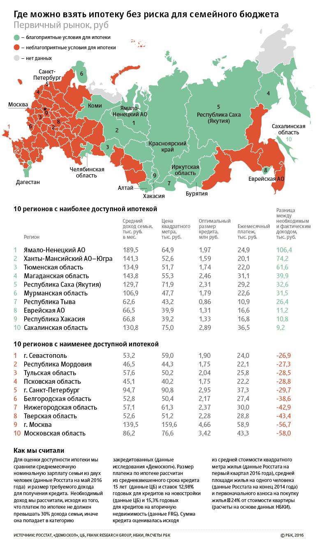 Где в тюмени можно взять кредит индексные фонды в россии инвестировать